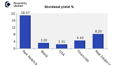 Dividend yield of Park Hotels & Resort