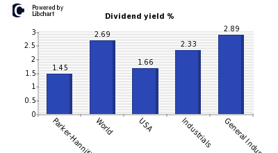 Dividend yield of Parker-Hannifin