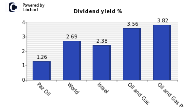 Dividend yield of Paz Oil