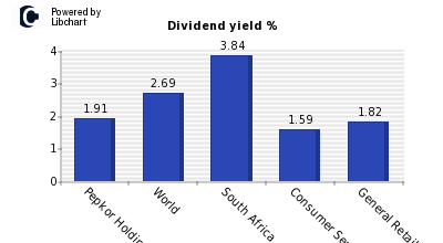 Dividend yield of Pepkor Holdings Ltd