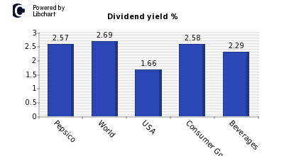 Dividend yield of Pepsico