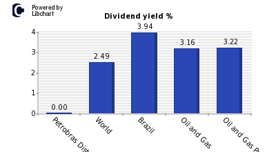 Dividend yield of Petrobras Distribuidora SA