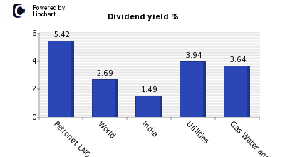Dividend yield of Petronet LNG