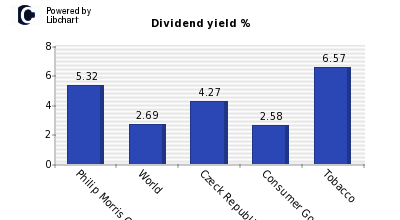 Dividend yield of Philip Morris CR AS