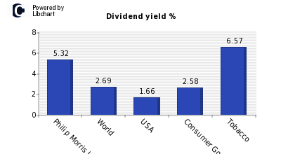 Dividend yield of Philip Morris Intern
