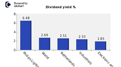 Dividend yield of Philips Lighting NV