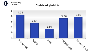 Dividend yield of Phillips 66