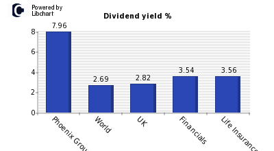 Dividend yield of Phoenix Group Holding