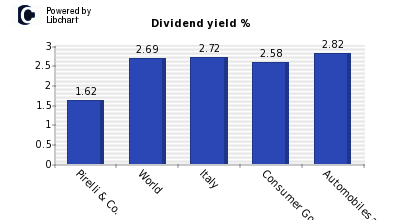 Dividend yield of Pirelli & Co.