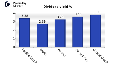 Dividend yield of Polskie Gornictwo Na