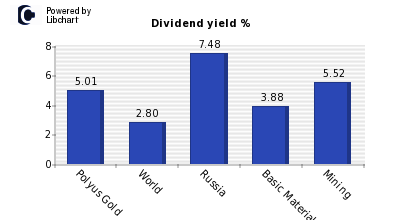 Dividend yield of Polyus Gold