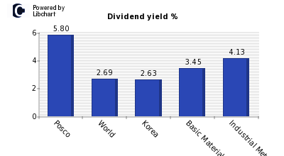 Dividend yield of Posco