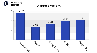 Dividend yield of Power Assets Holding