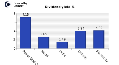 Dividend yield of Power Grid Corp of I