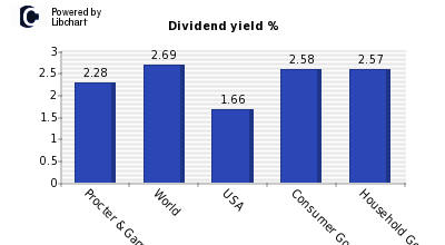 Dividend yield of Procter & Gamble