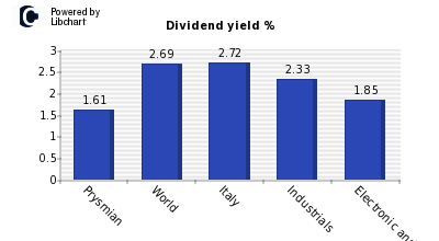 Dividend yield of Prysmian