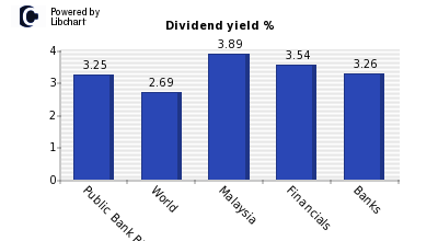 Dividend yield of Public Bank BHD