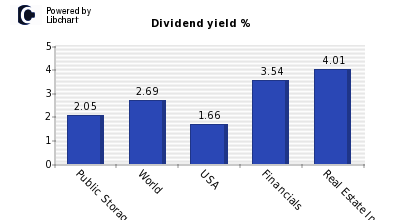 Dividend yield of Public Storage