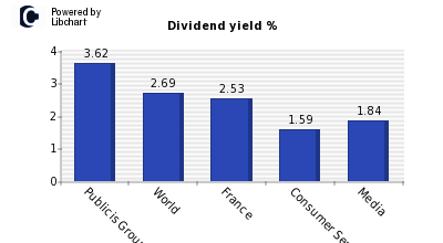 Dividend yield of Publicis Groupe