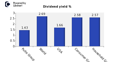 Dividend yield of Pulte Group