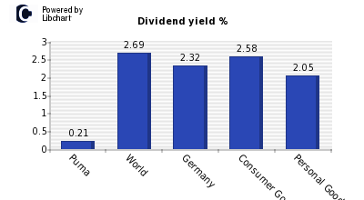 Dividend yield of Puma