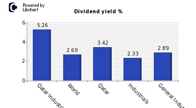 Dividend yield of Qatar Industries