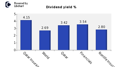 Dividend yield of Qatar Insurance Co