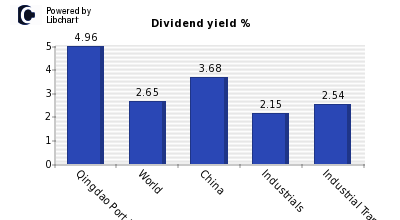 Dividend yield of Qingdao Port Interna