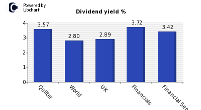 Dividend yield of Quilter