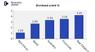 Dividend yield of REA Group