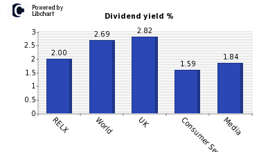 Dividend yield of RELX