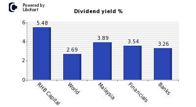 Dividend yield of RHB Capital