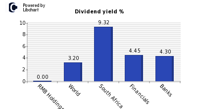 Dividend yield of RMB Holdings