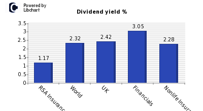 Dividend yield of RSA Insurance Group