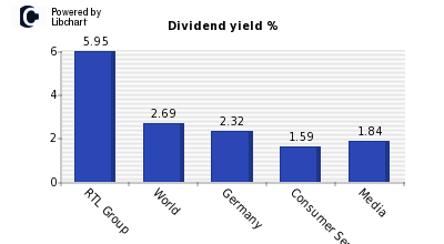 Dividend yield of RTL Group