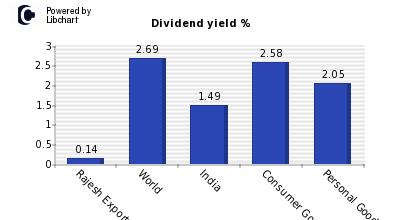 Dividend yield of Rajesh Exports