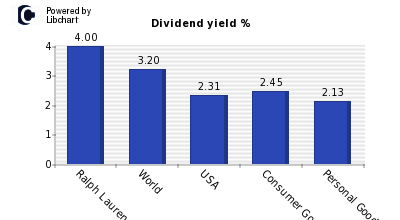 Dividend yield of Ralph Lauren Corp