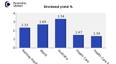 Dividend yield of Ramsay Health Care