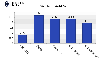 Dividend yield of Rational