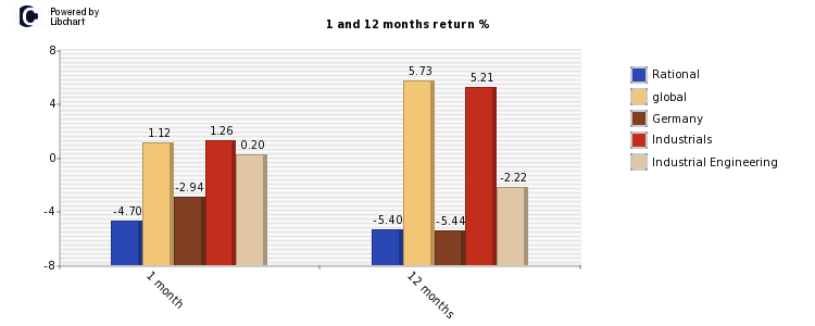 Rational stock and market return