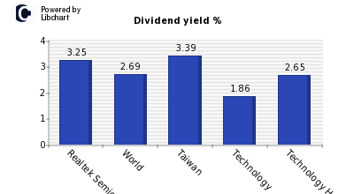 Dividend yield of Realtek Semiconducto