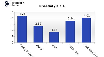Dividend yield of Realty Income