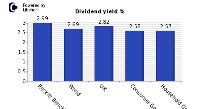 Dividend yield of Reckitt Benckiser Gr