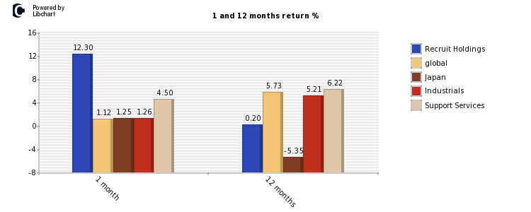 Recruit Holdings stock and market return