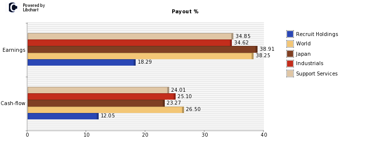 Recruit Holdings payout
