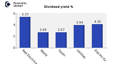 Dividend yield of Red Electrica Corp S