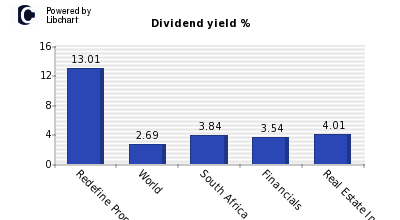 Dividend yield of Redefine Properties