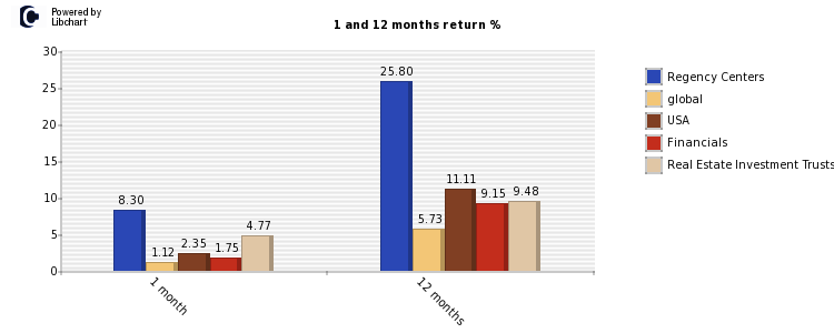 Regency Centers stock and market return