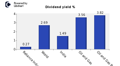 Dividend yield of Reliance Industries