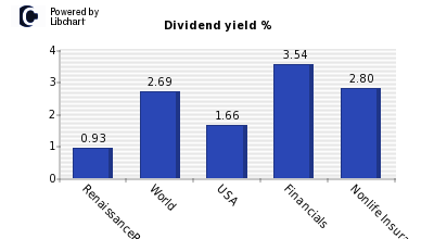Dividend yield of RenaissanceRe